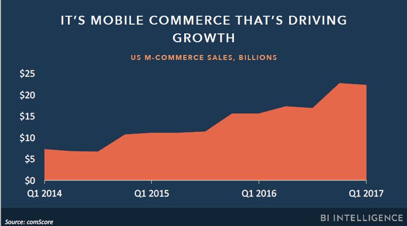 Crecimiento de las compras online desde movil 1