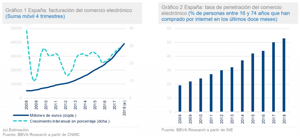 comercio electronico crece España 2018