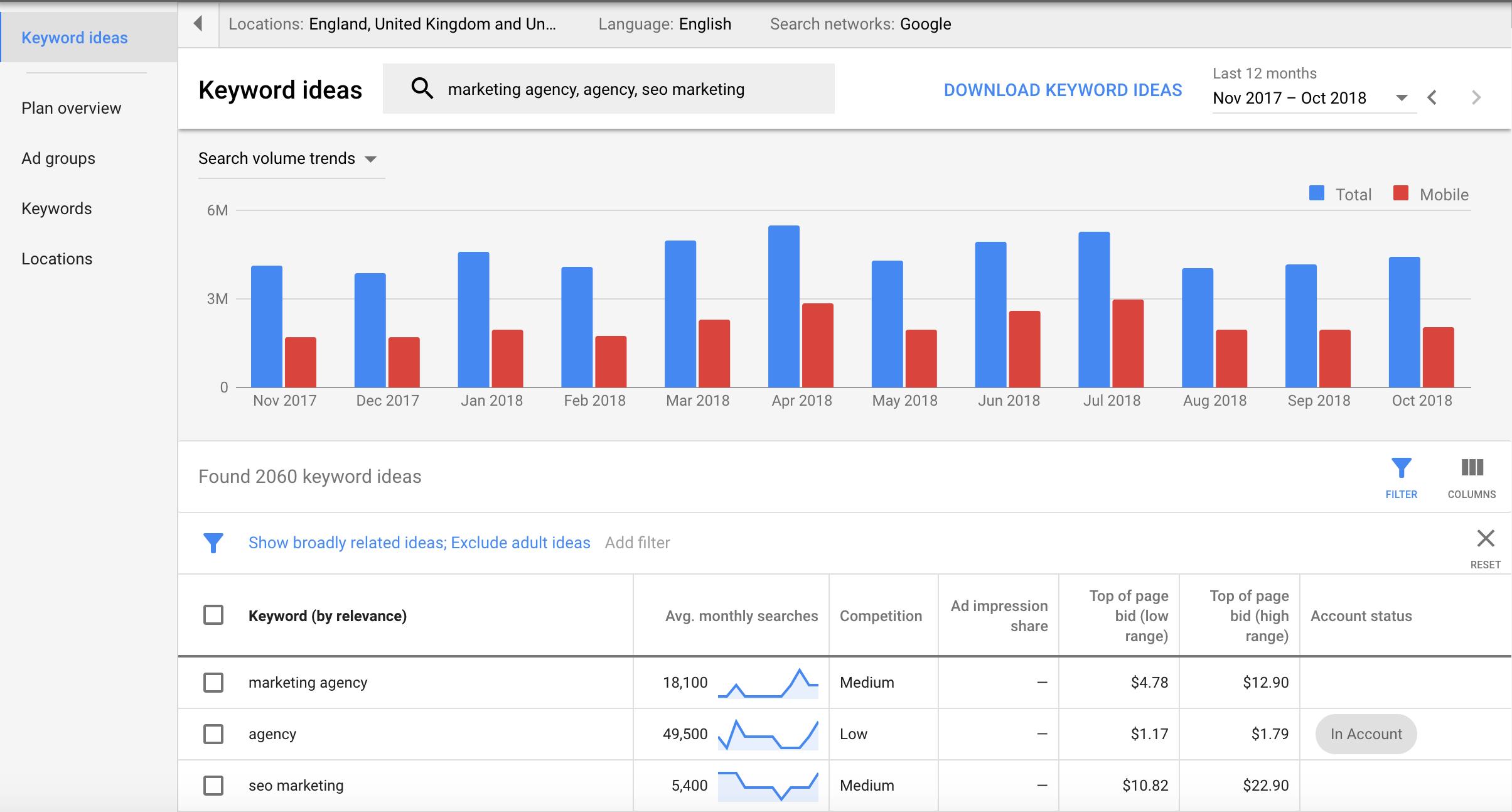 Google Keyword Planner, mucho más de lo que pensabas
