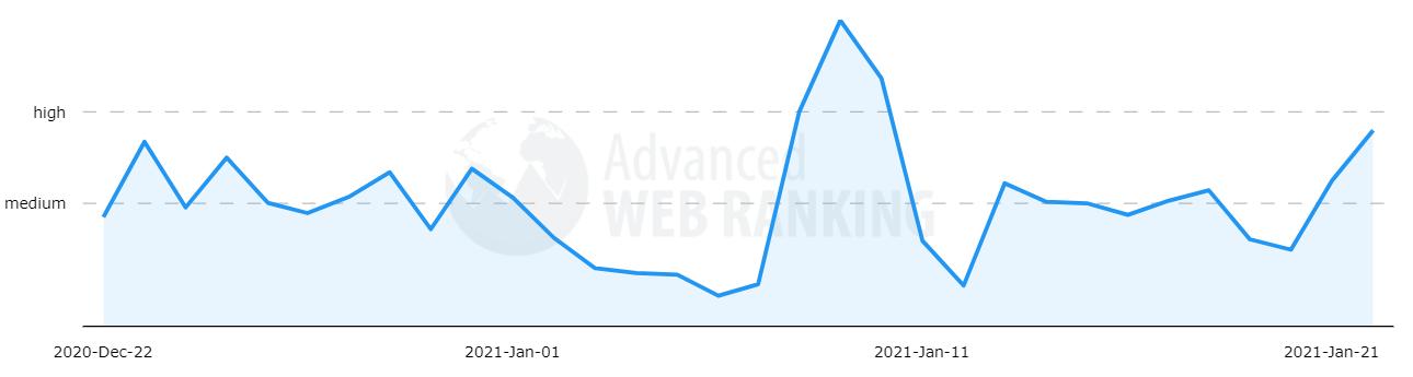DOS POSIBLES ACTUALIZACIONES DEL ALGORITMO DE GOOGLE adanced web ranking