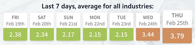 variabilidad ranking local google local rankflux brightlocal 24 y 25 febrero
