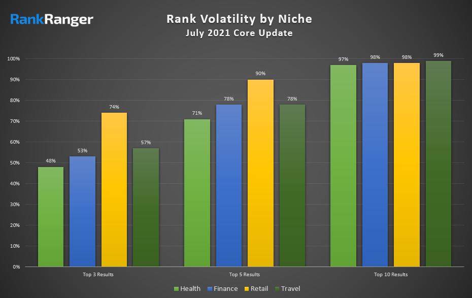 July 2021 Core Update rankranger nichos