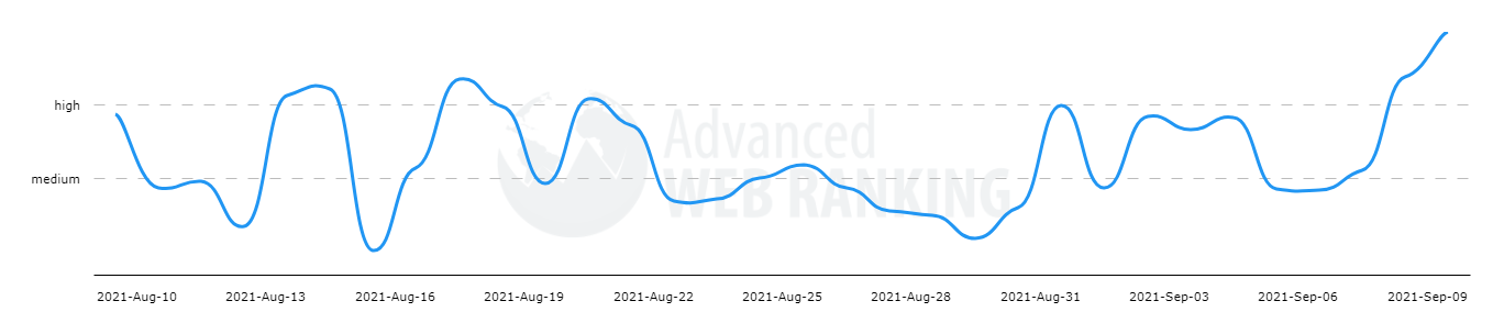 09.09 GOOGLE ACTUALIZA ALGORITMO DE BÚSQUEDA  advanced web ranking