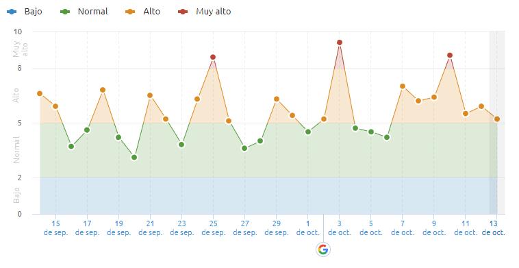 actualización algoritmo de búsqueda de Google 10/10 Semrush Sensor